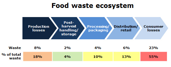Food waste ecosystem